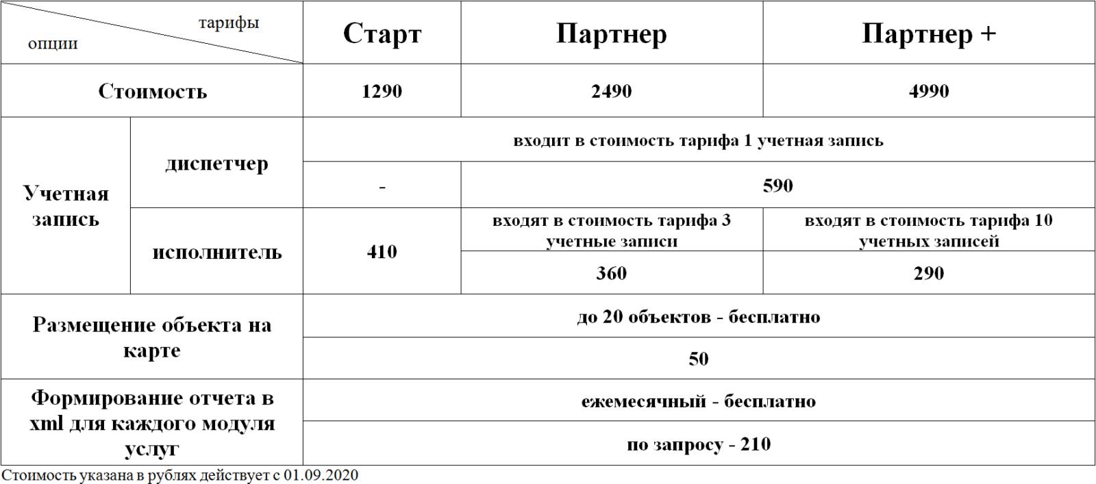 Тарифы АИССО WayWaste