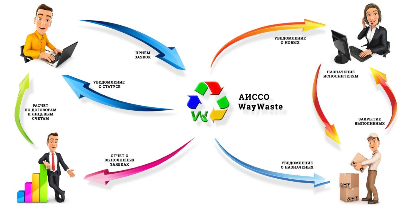 Схема обработки заявок в АИССО WayWaste